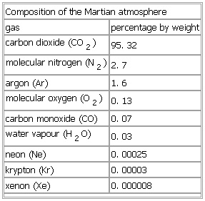 mars, composition of atmosphere