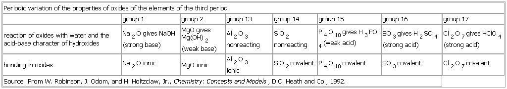 Periodic Variation Of The Properties Of Oxides Of The