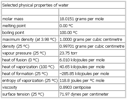 look at other dictionaries physical properties of