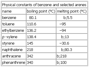 📌 Physical constants of benzene and selected arenes