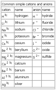 Common Simple Cations And Anions
